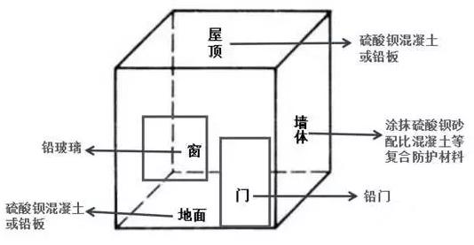 放射科设备铅房辐射防护材料图解